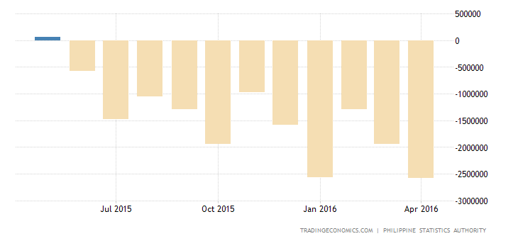 Philippines Trade Deficit Widens Sharply in March