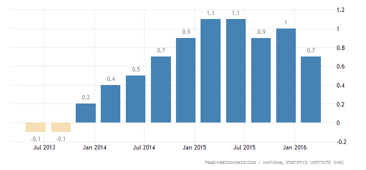 Spain GDP Growth Confirmed at 0.8% in Q1