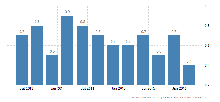UK GDP Growth Confirmed at 0.4% QoQ in Q1