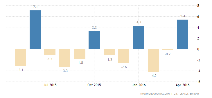 US Durable Goods Orders Up 3.4%