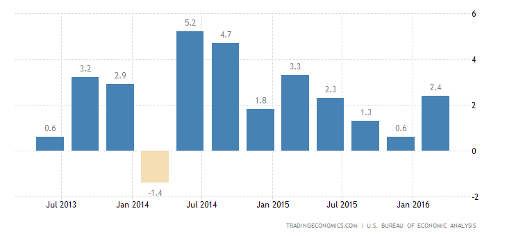 US GDP Growth Revised Up to 0.8% in Q1