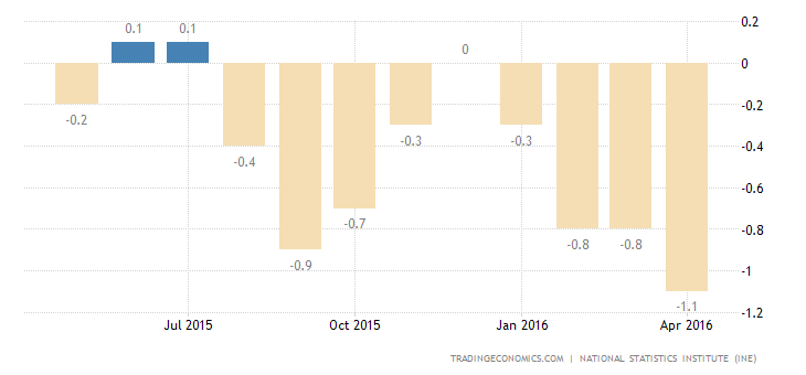Spain Consumer Prices Fall for 5th Straight Month