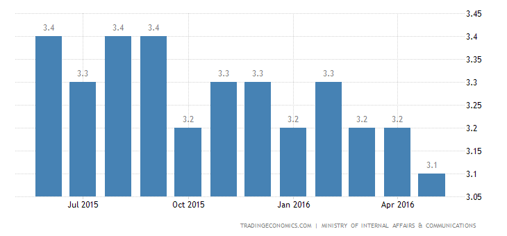 Japan Jobless Rate Steady at 3.2% in April