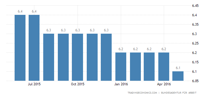 German Jobless Rate Steady at 35-Year Low