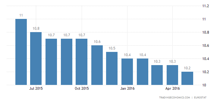 Euro Area Jobless Rate Steady at 10.2%