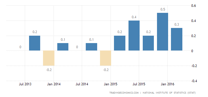Italy Q1 GDP Growth Confirmed at 0.3%