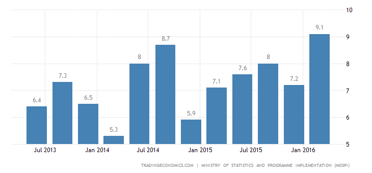 India GDP Growth at 1-1/2-Year High of 7.9%