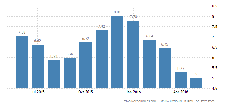 Kenya Inflation Rate Slows to 5% in May