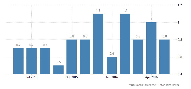 South Korea Inflation Rate at 4-Month Low In May