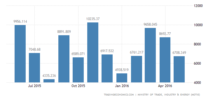 South Korea Trade Surplus Widens in May