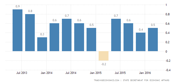 Switzerland GDP Growth Slows to 0.1% in Q1