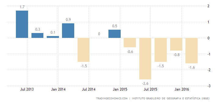 Brazil Economy Contracts 0.3% in Q1