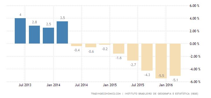 Brazil GDP Falls for 8th Straight Quarter
