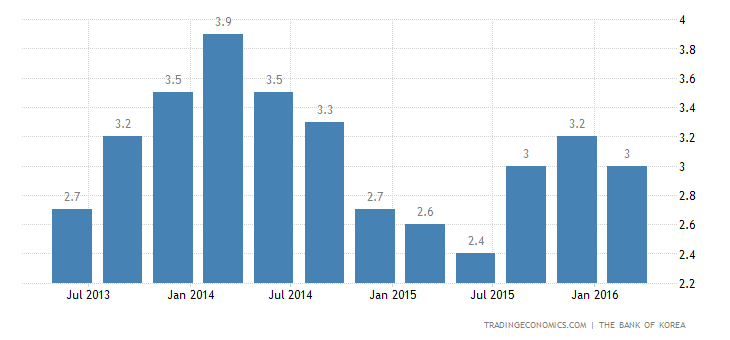 South Korea GDP Growth Revised Up in Q1