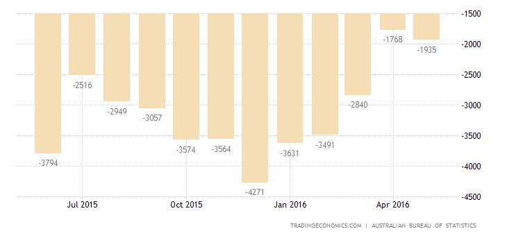 Australia Trade Gap Smallest in 14 Months
