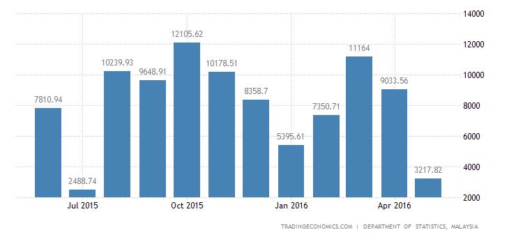 Malaysia Trade Surplus Widens in April