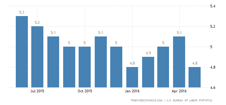 US Jobless Rate Lowest Since November 2007