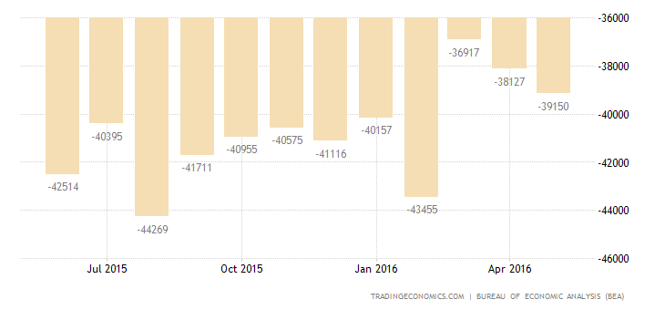US Trade Deficit Widens in April