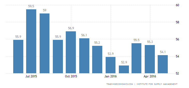 US Services Sector Growth Lowest Since February 2014