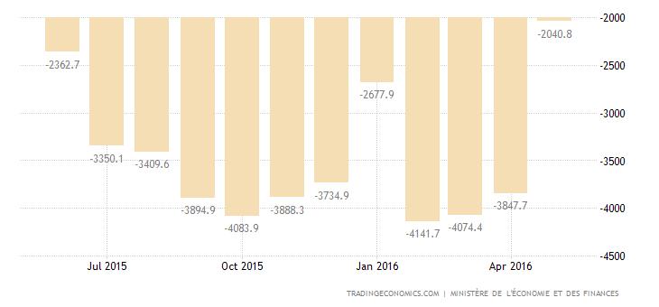 France Trade Deficit Widens in April