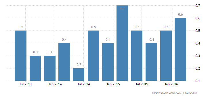 Euro Area GDP Growth Revised Up to 1-Year High of 0.6%