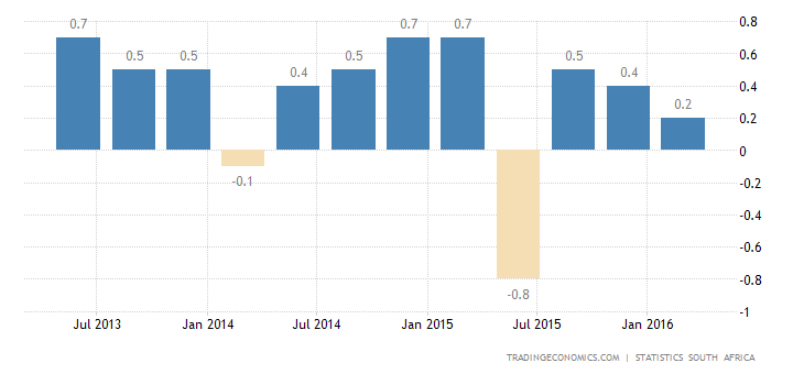 South African GDP Contracts 1.2% in Q1