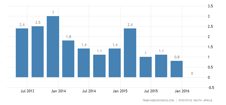 South African Economy Contracts For the 1st Time Since 2009
