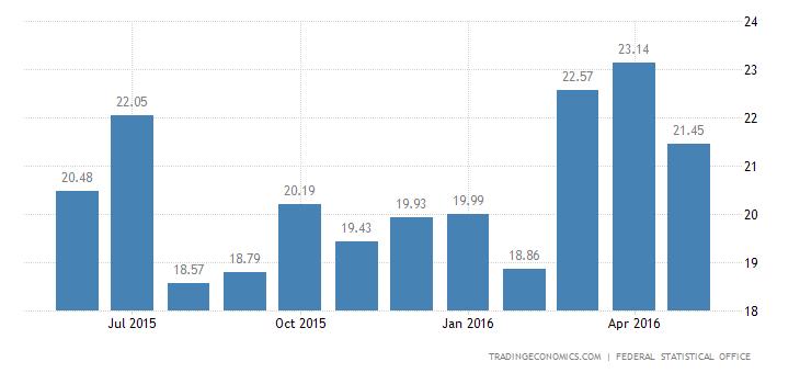 German Trade Surplus Widens in April