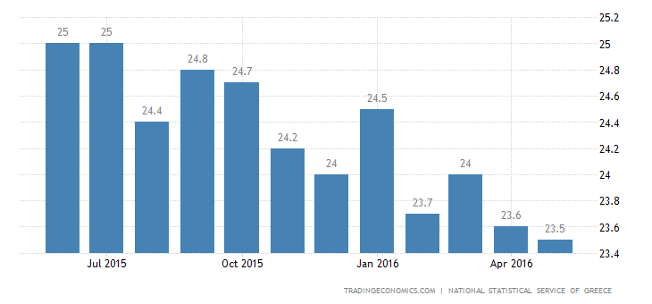 Greece Jobless Rate Edges Down to 24.1%