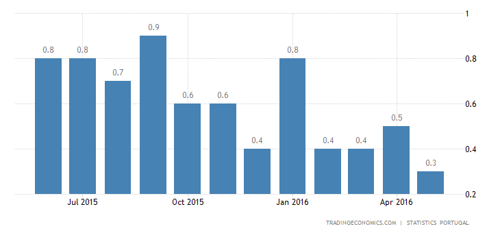 Portuguese Inflation Rate at 14-Month Low