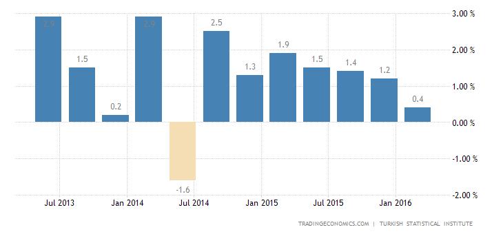 Turkey Q1 GDP Growth Slows to 0.8%