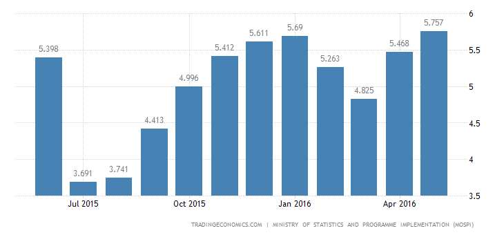 India Consumer Inflation at 21-Month High