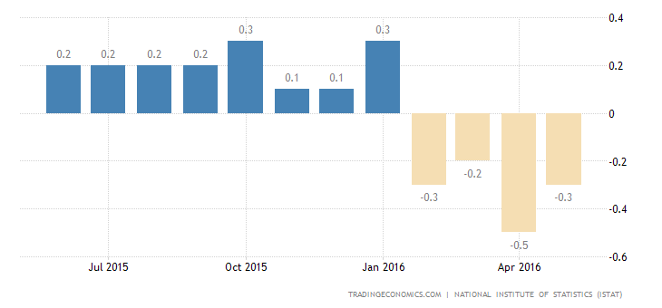 Italy Deflation Rate Confirmed at -0.3%