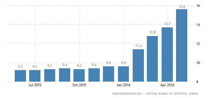 Nigeria Inflation Rate Highest Since February 2010