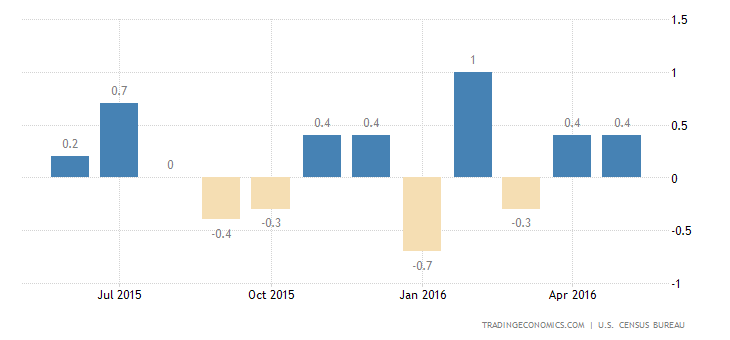 US Retail Sales Rise 0.5% in May