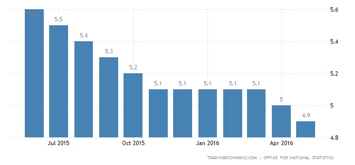 UK Unemployment Rate at 10-Year Low