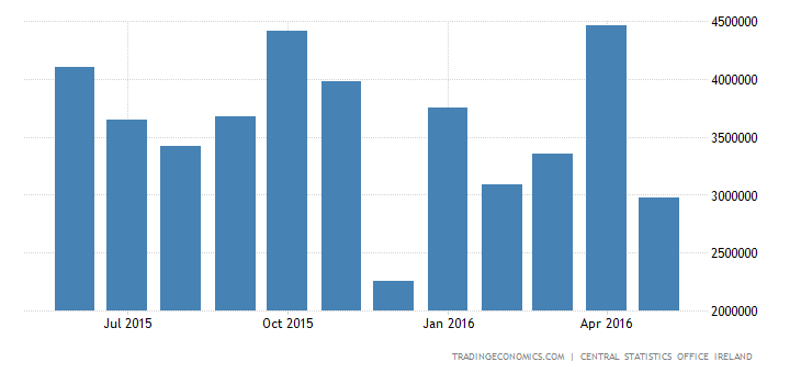 Ireland Trade Surplus at 3-Month High in April