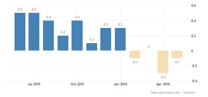Euro Area Deflation Confirmed at -0.1% in May