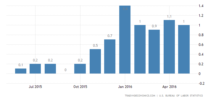 US Inflation Rate Slows to 1%