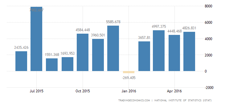 Italy Trade Surplus Widens 29% in March
