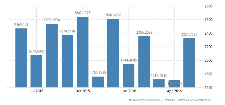 Switzerland Trade Surplus Widens Slightly in May