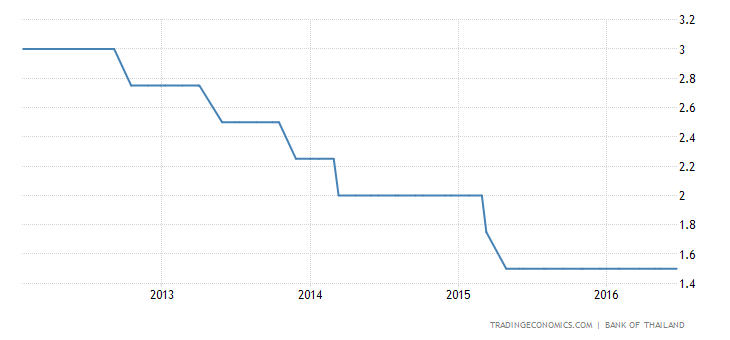 Thailand Holds Key Rate at 1.5%