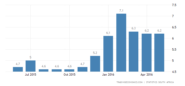 South Africa Inflation Rate at 5-Month Low of 6.1%