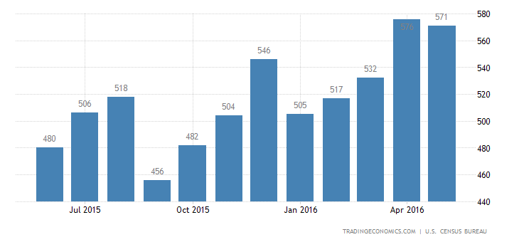 US New Home Sales Slide From 8-Year High