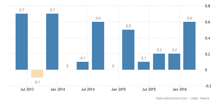 France GDP Growth Confirmed at 0.6% QoQ in Q1