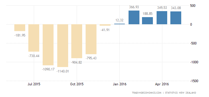 New Zealand Trade Surplus Narrows Slightly in May