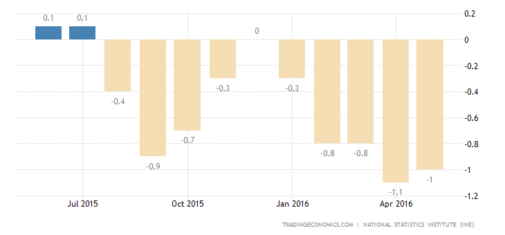 Spain Deflation Slows in June