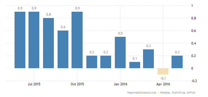 German Inflation Rate Rises to 0.3% in June