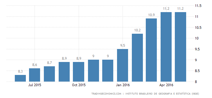 Brazil Unemployment Rate Below Expectations