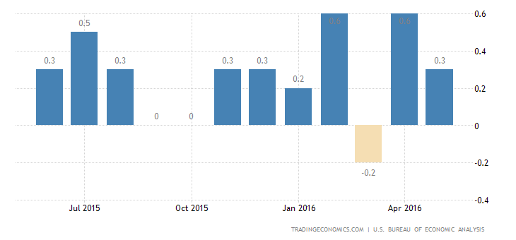 US Personal Spending Up 0.4% in May